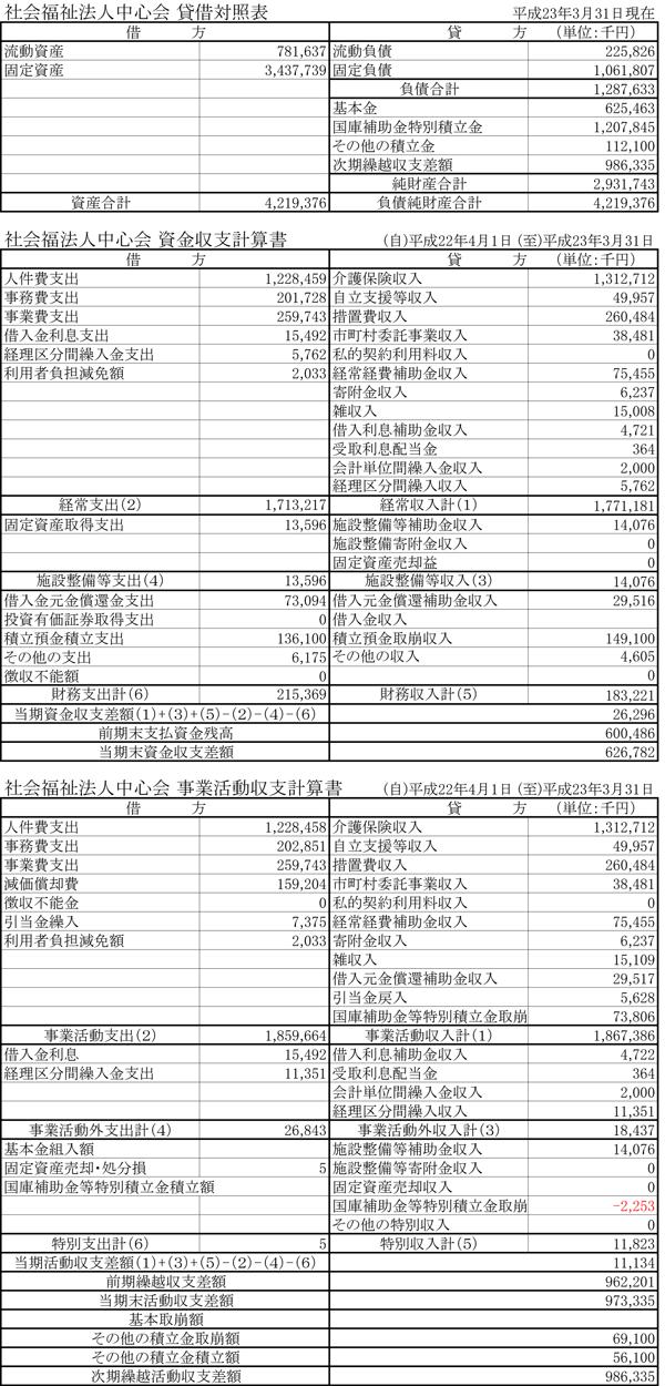 平成22年度の報告02
